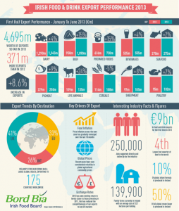 Bordbia_exports_infographic for online