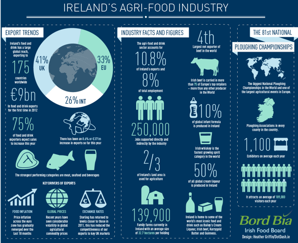 agri_food - infographic