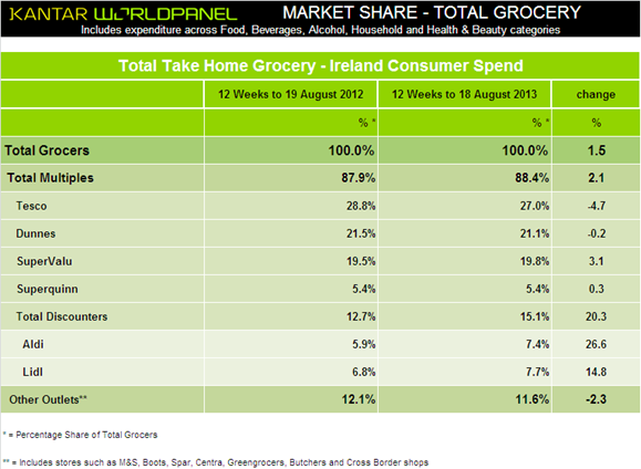 Total Take Home Grocery Ireland Consumer Spending, courtesy Kantar Worldpanel