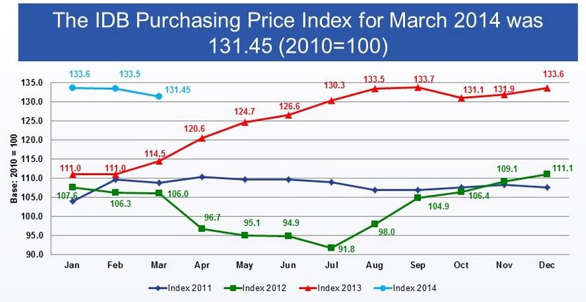 IDB index march