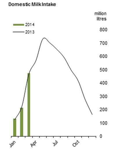 March 2014 Milk intake graph