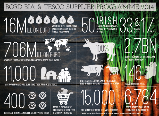 Bord Bia Tesco Supplier Development Programme Infographic (3) (Small)