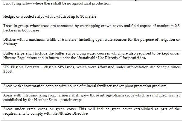 Arable land Cap 2
