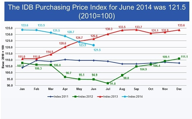 PPI index june 2014