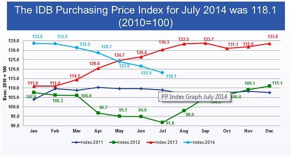 IDB index