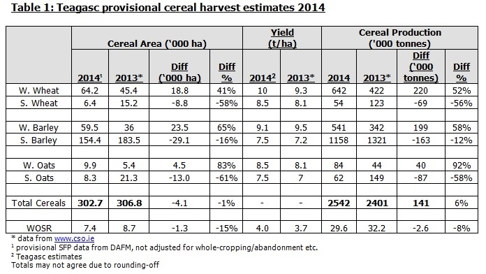 cereal estimates