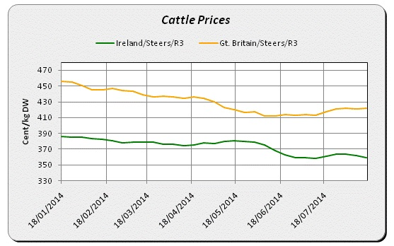 ire v uk beef price