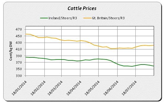 ire v uk beef price