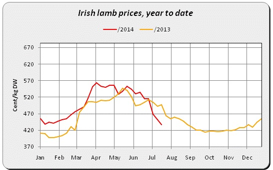 Irish Lamb Prices 2
