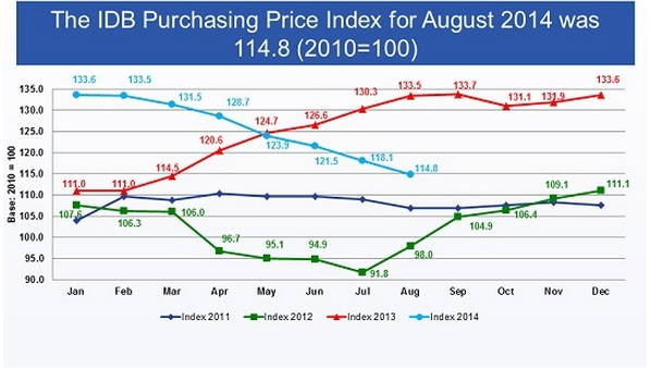 PPI index august