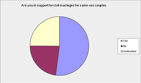 Young farmers support same sex marriages