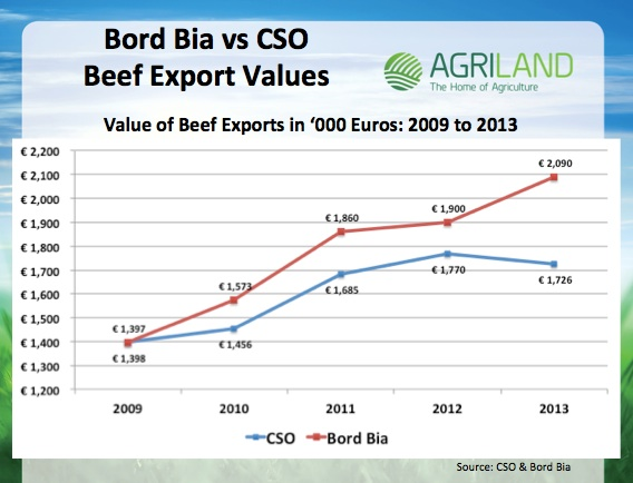 BEEF_EXPORTS GRAPH