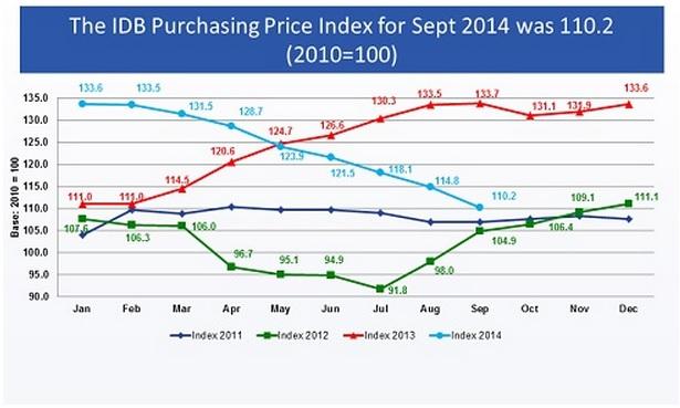 IDB index june