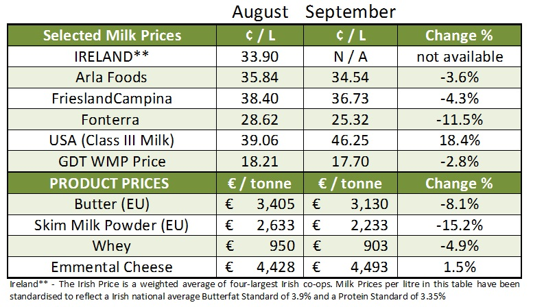 Milk price tom 2