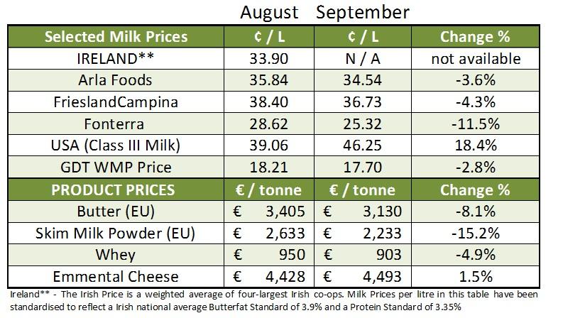 Milk price tom 2