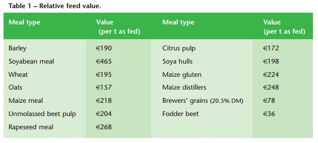 Relitive value of feed