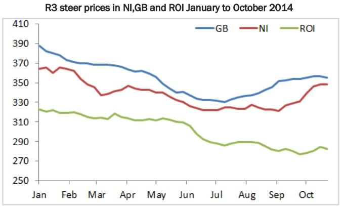 beef price gap