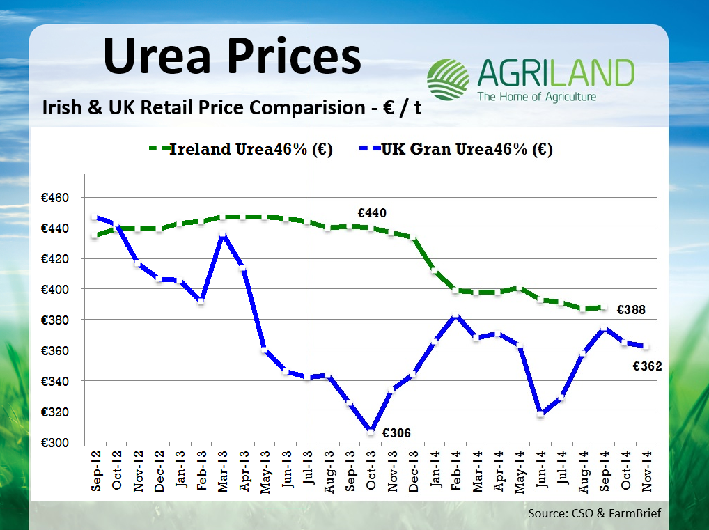 Current Market Price: Urea Current Market Price