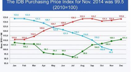 Latest IDB returns suggestive of high 20s milk price – ICOS