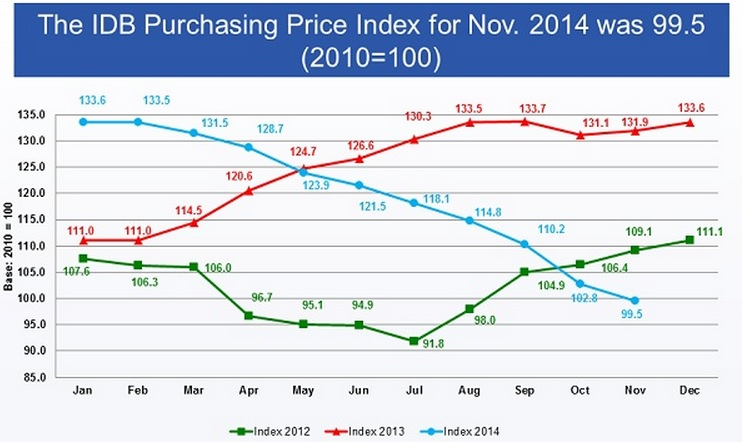 IDB price index nov