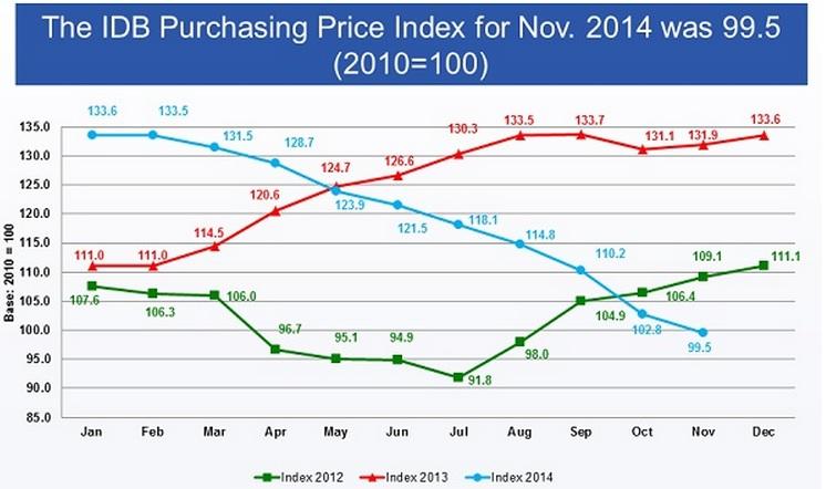 IDB price index nov