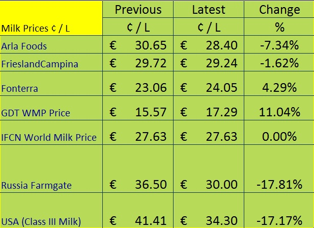International milk prices 2