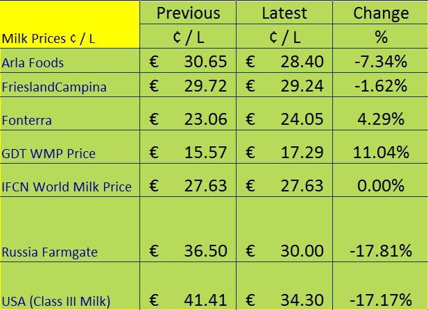 International milk prices 2