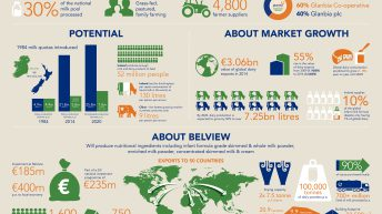 The problem is not Belview – the market is the problem, says Glanbia