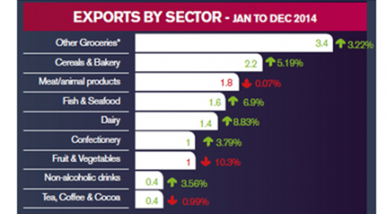 Exports of UK dairy at a record high, Ireland remains its top market