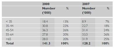 graphs age profile