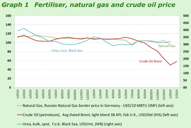 Oil Linked Price Of Natural Gas