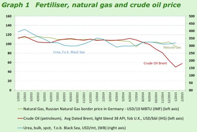 oil gas price