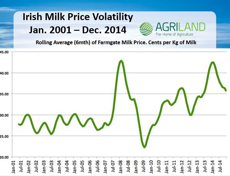 tom milk price vol
