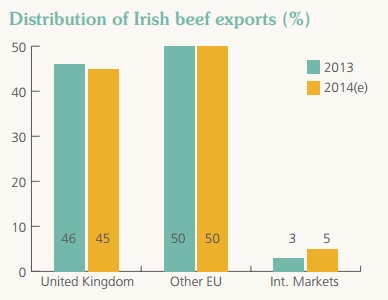 Distribution of Irish beef exports