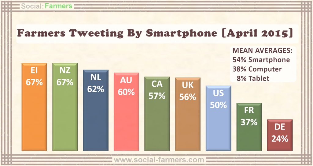 Farmers tweeting smartphones