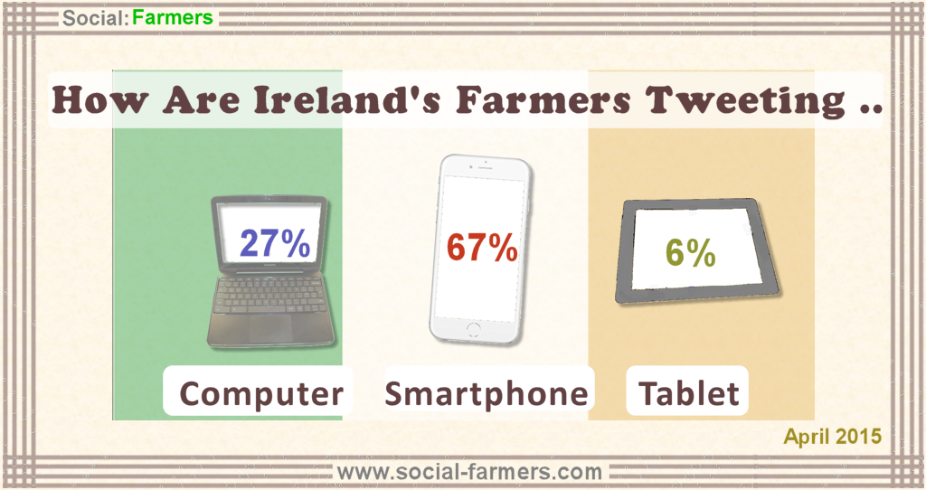 Irish farmers tweets