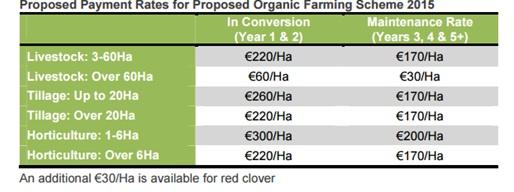 Organic farming payment rates