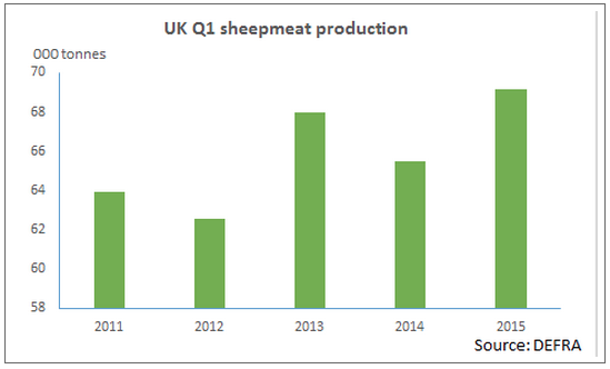 UK sheep meat production Q1 2015