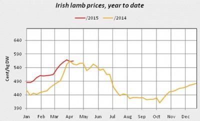 alamb prices