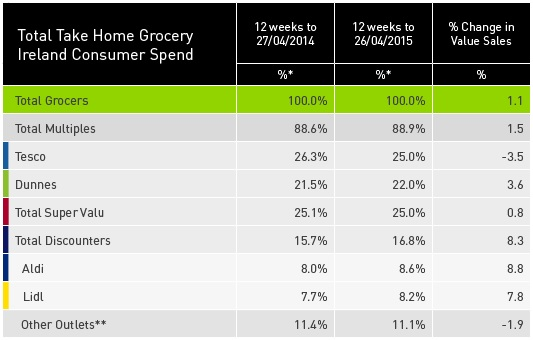 Kantar April grocery share