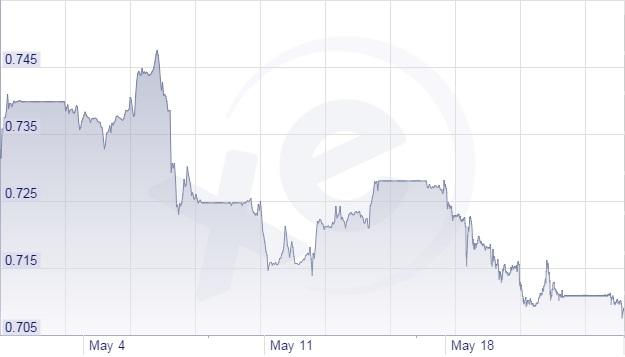 euro pound rate