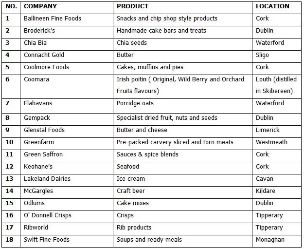 18 tesco companies