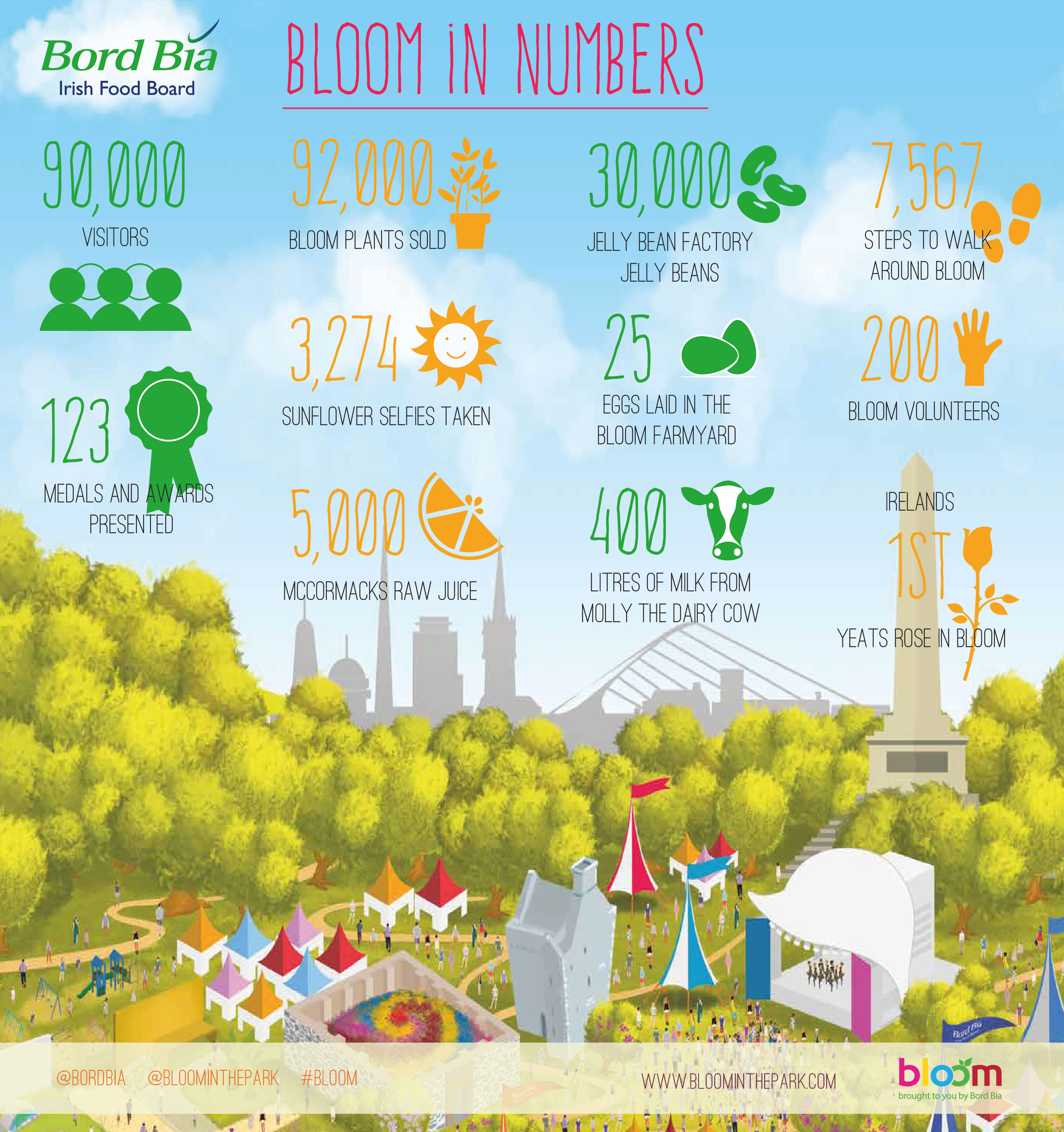 Bloom 2015 in numbers: Bord Bia