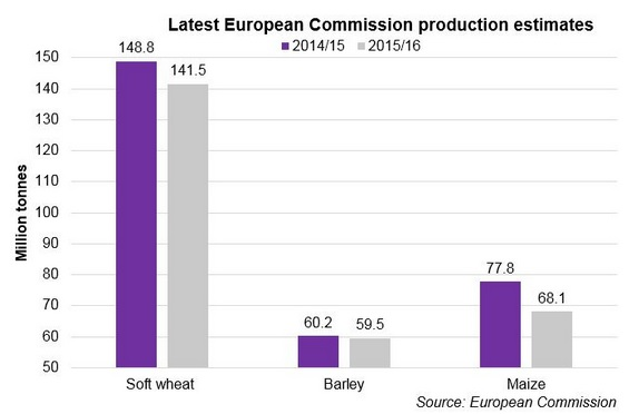 Commission cereals production