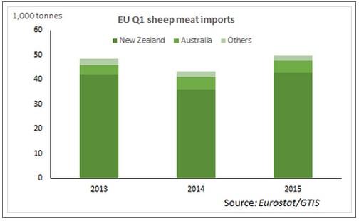 EU Q1 sheepmeat imports 2015