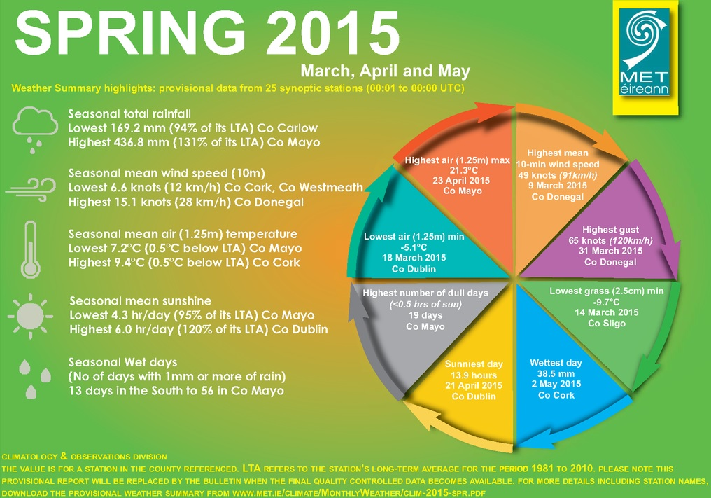 Spring 2015 weather summary