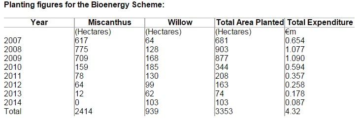 bio energy scheme