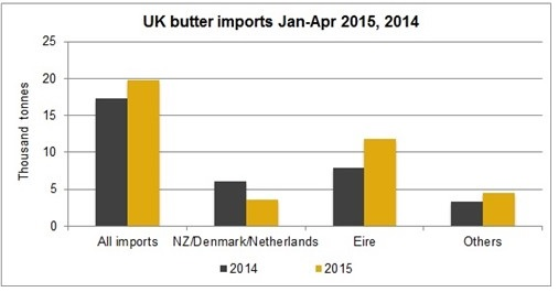 butter imports uk