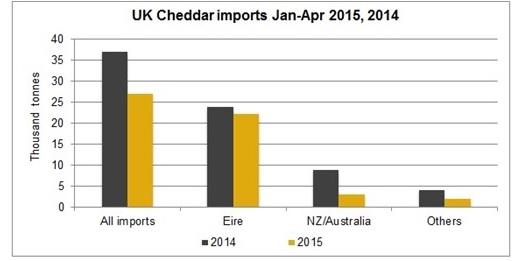 Irish butter exports to UK up almost 50%