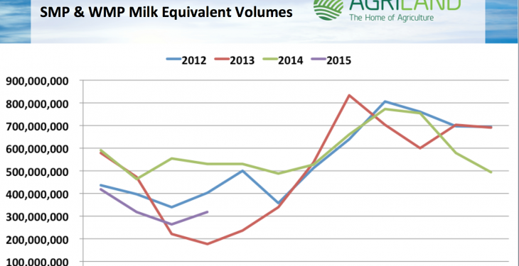 Dairy farmers need up-to-date information on European dairy figures